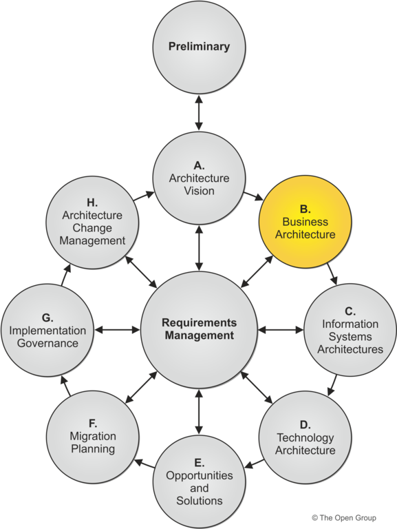 activity diagram for library management lewis dot nh3 phase b: business architecture