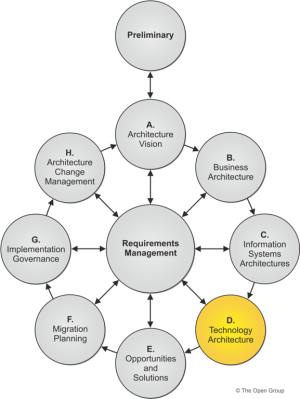 The TOGAF Standard, Version 92  Phase D: Technology