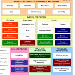 Togaf Framework Diagram Land Rover Discovery Wiring Diagrams Content Metamodel 34 3 Full