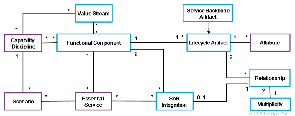 medium resolution of it also introduces the concepts of scenarios and essential services figure 31 shows the additions to the it4it reference architecture class model at level