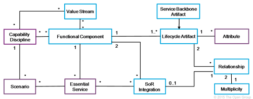 small resolution of it also introduces the concepts of scenarios and essential services figure 31 shows the additions to the it4it reference architecture class model at level
