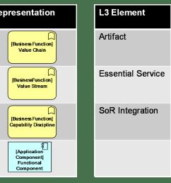 figure 37 level 3 notation guide [ 1633 x 842 Pixel ]