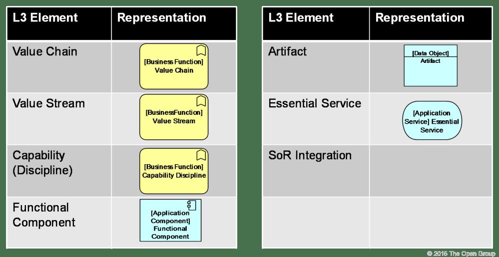 medium resolution of figure 37 level 3 notation guide