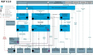 IT4IT Reference Architecture, Version 20  Chapter 4