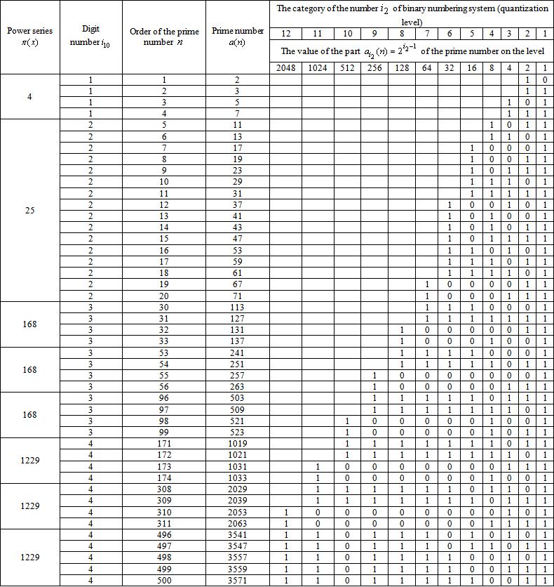 Series Primes in Binary