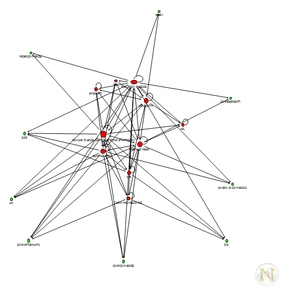 Social Network Analysis and Strategic Planning: A Case