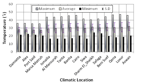 Development and Impact of the Egyptian Climatic Conditions