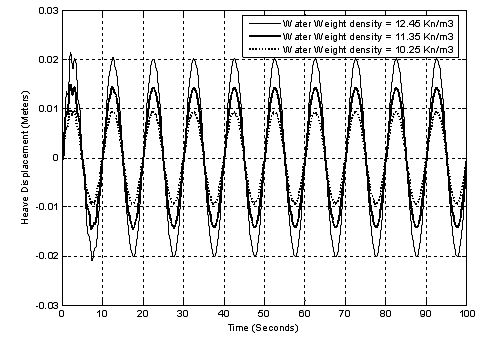 Influence of the Density of Water on the Dynamic Behavior