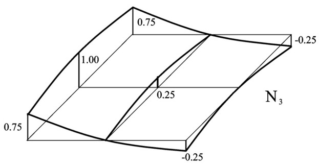 Figure 5. Graph of the shape function N3 : Finite Element