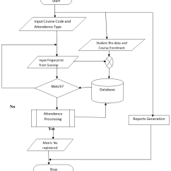 Information Flow Chart Diagram Lg Double Door Refrigerator Wiring Figure 3 Flowchart For Attendance Management System Biometric Based Lasu Epe Campus As Case Study Science And Education Publishing