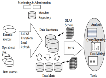 A Case for Judicial Data Warehousing and Data Mining in Kenya