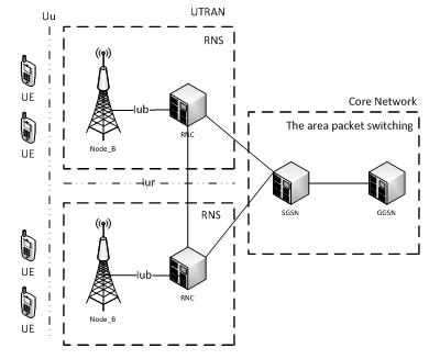 umts network architecture diagram 12 volt pumpe dauerbetrieb research of the effect services on aggregate bandwidth a