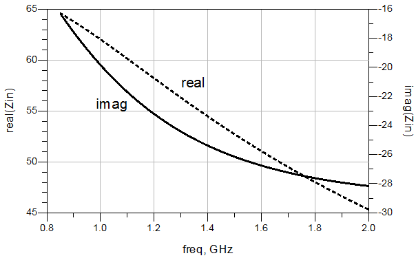 Figure 8 Real And Imaginary Part Of Active Capacitor Input
