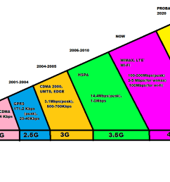 block diagram of 3g mobile communication [ 1360 x 624 Pixel ]