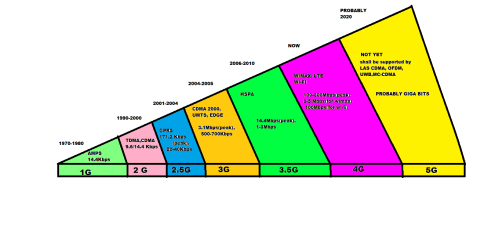 small resolution of block diagram of 3g mobile communication