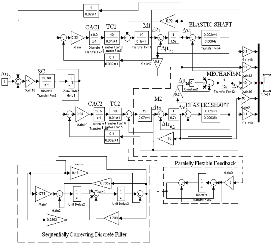 Figure 6. Numerical block diagram of digital system of two