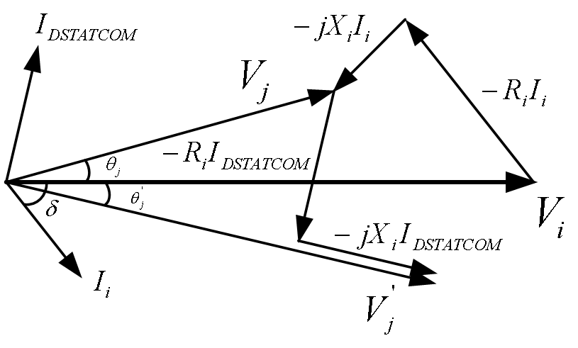 Figure 2. Phasor diagram of voltage and current of system