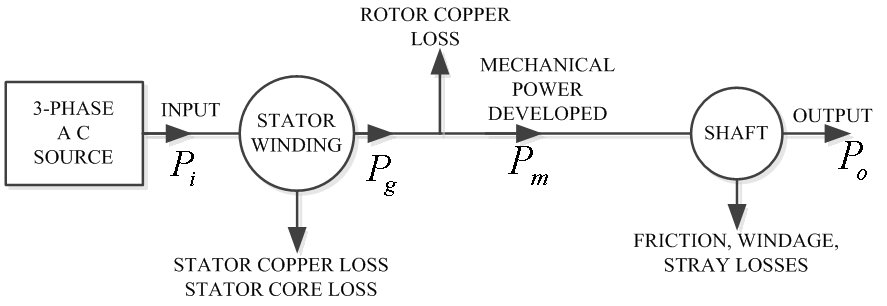 Three Phase 2 Speed Wiring Diagram Figure 1 Power Flow Diagram Of 3 Phase Induction Motor