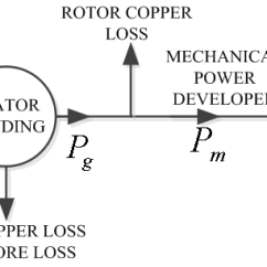Three Phase Induction Motor Diagram How To Wire A Light With Two Switches Switch Figure 1 Power Flow Of 3 Different Methods Speed Control Asynchronous Science And Education Publishing