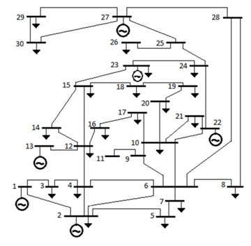 Figure 5. Single Line diagram of IEEE-30 Bus Test System