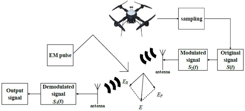 Figure 2. Block diagram of the downlink transmission