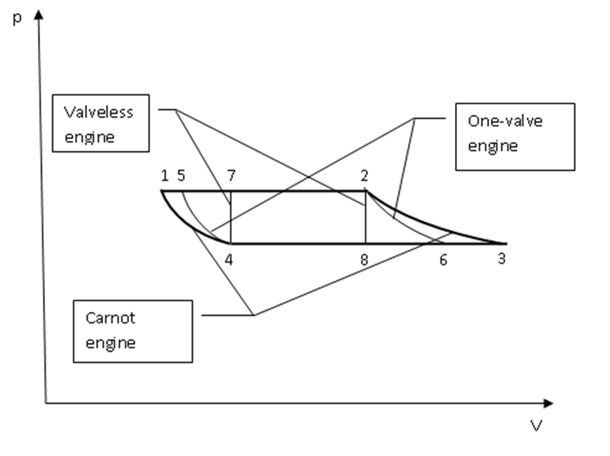Figure 11. p-v diagram for three types of rolling piston
