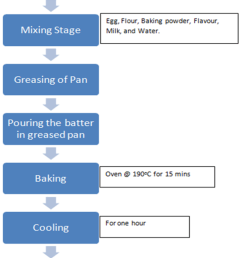 process flow diagram for production of cake source 23 quality evaluation of baked cake from wheat breadfruit composite flour science and education  [ 720 x 1280 Pixel ]