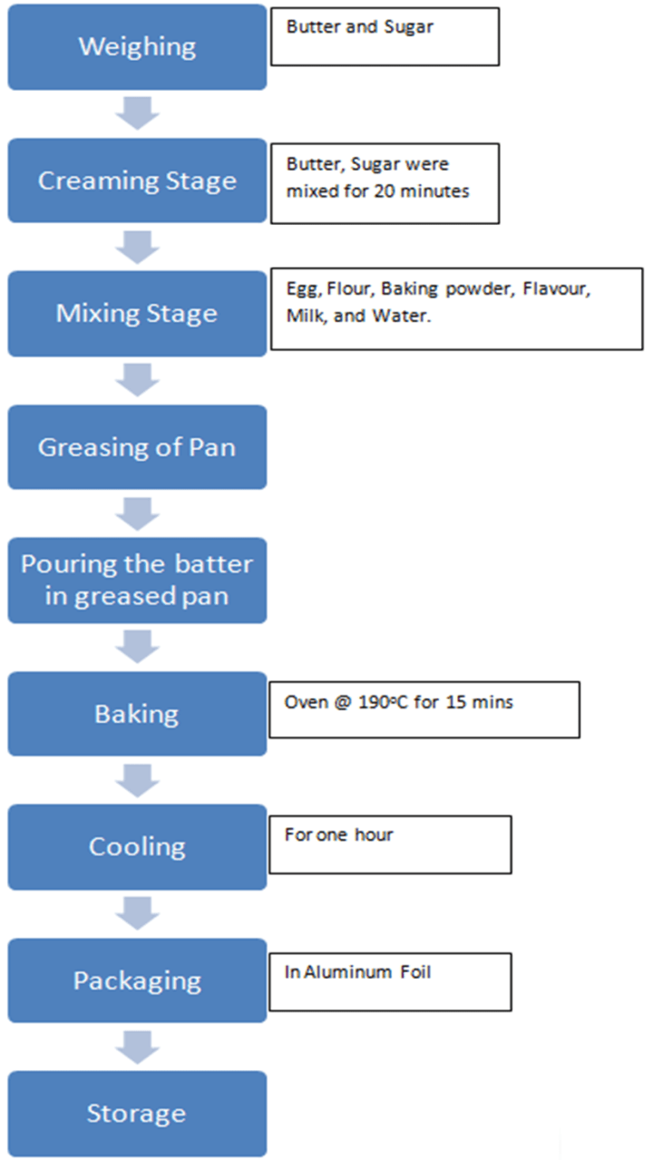 hight resolution of process flow diagram for production of cake source 23 quality evaluation of baked cake from wheat breadfruit composite flour science and education