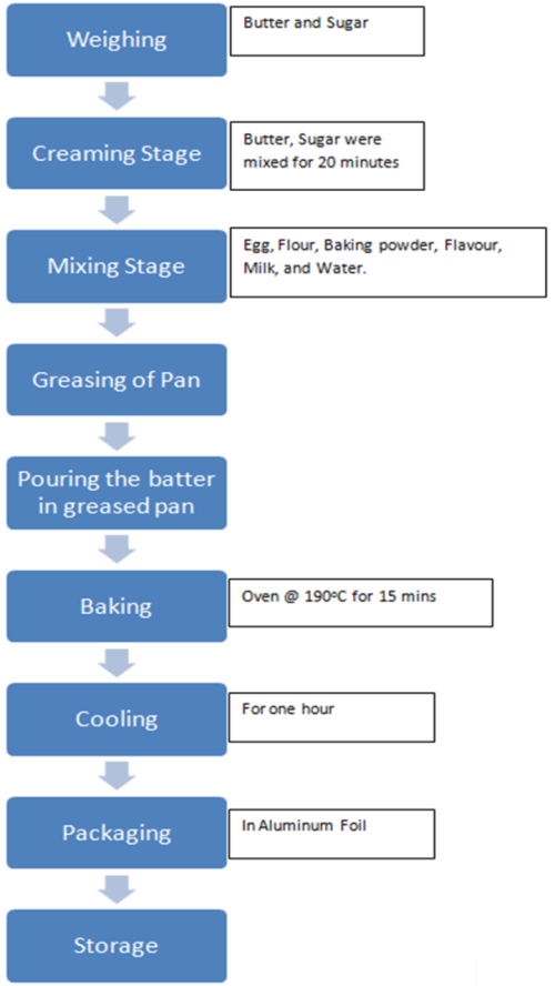 small resolution of process flow diagram for production of cake source 23 quality evaluation of baked cake from wheat breadfruit composite flour science and education