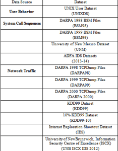 Table frequently used datasets in ids also  survey on secure network intrusion detection  prevention approaches rh pubsiepub