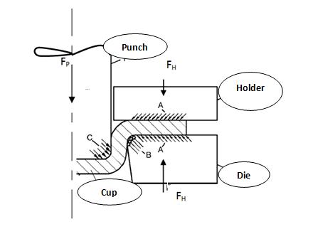 Effect of Die Design Parameters on Thinning of Sheet Metal