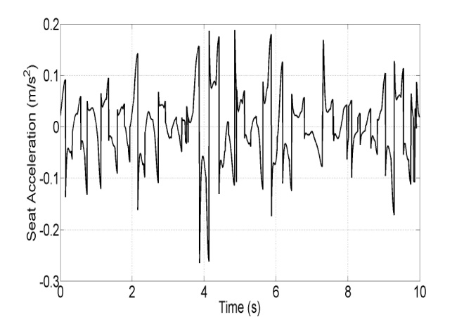Optimization of Semi-active Seat Suspension