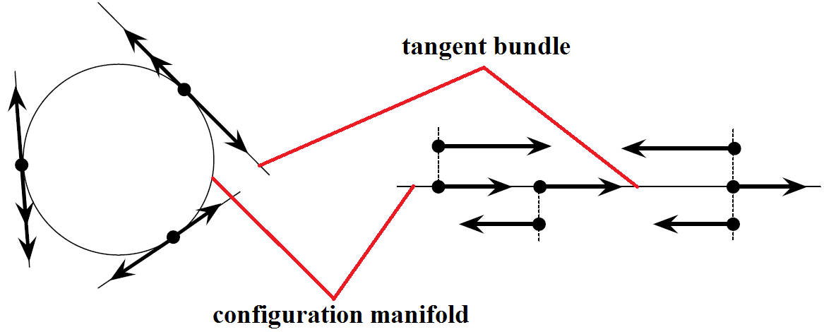 Figure 6. Examples of configuration manifold and tangent