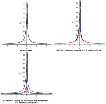 Nonlinear Dynamics of a Controlled Cantilever Beam with
