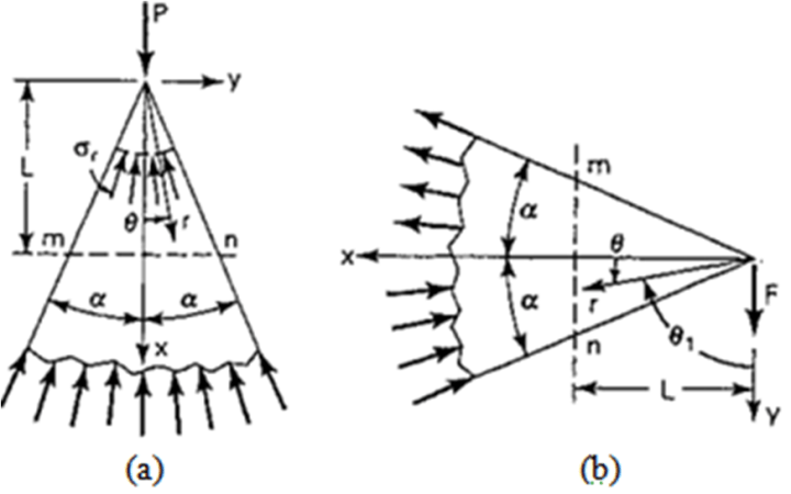 Figure 3. Wedge of unit thickness subjected to a