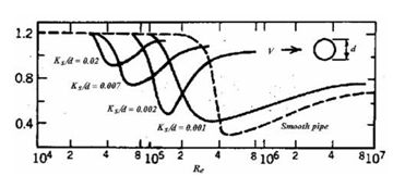 A Review on the Study of Wind Loads on Multiple Cylinders