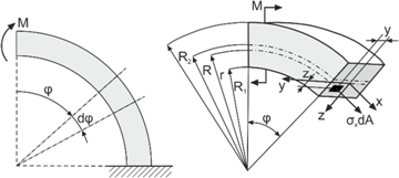 Figures index : Full-field Stress Analysis of a Crane Hook