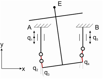 Kinematic Analysis of Planar Parallel Mechanism