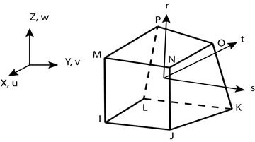 Figures index : Variation of Adhesive Strength in Single