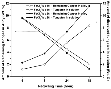 Tungsten Direct Recovery from W-Cu Alloy Scrap by