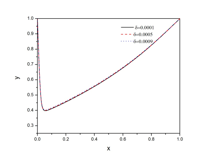 Graph 2. Example-1 for =0.001 and =0.0005 : Fitted Second