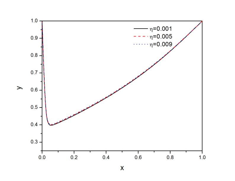 Graph 3. Example-2 for =0.01 and =0.005 : Fitted Second