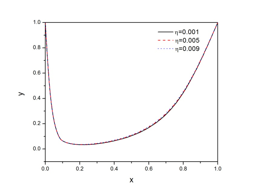 Graph 6. Example-3 for =0.001 and =0.005 : Fitted Second