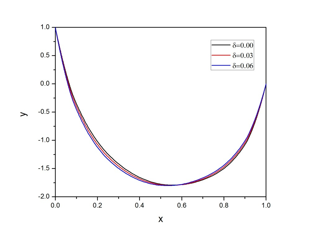 Figure 5. Numerical solution of Example 2 for =0.1 and =0