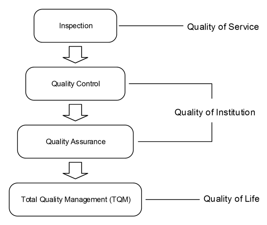 Implementing Total Quality Management Concepts To Land