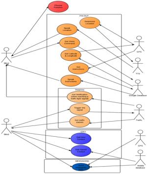 Figure 1 Blind Assistant System Use Case Diagram : Smart
