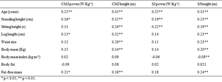Effect of Anthropometric Characteristics and Socio
