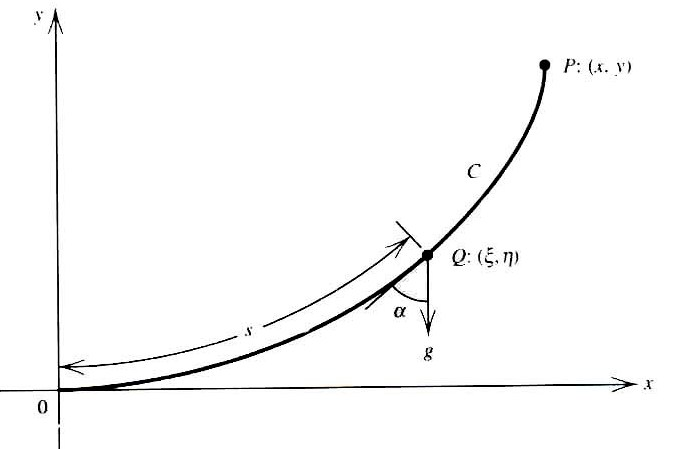 Figures index : Introduction of Derivatives and Integrals