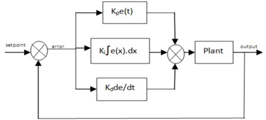 Figure 2 Block Diagram Of Pid Controller Fuzzy Self