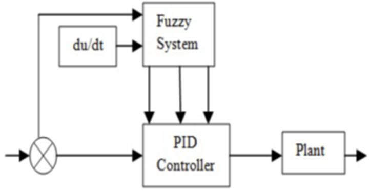 Figure 4. Block diagram of fuzzy pid controller : Fuzzy